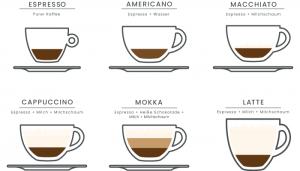 Finde den besten Kaffee